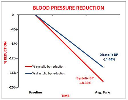 Reducing Blood Pressure & Cholesterol with Behavioural ...