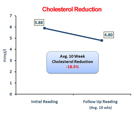 Cholesterol Reduction_Total_450x376