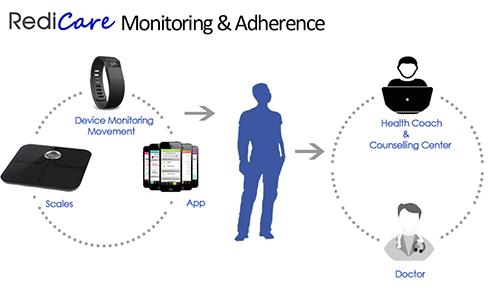 RediCare Monitoring & Adherence