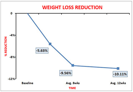 Weight Loss_Total_450x311